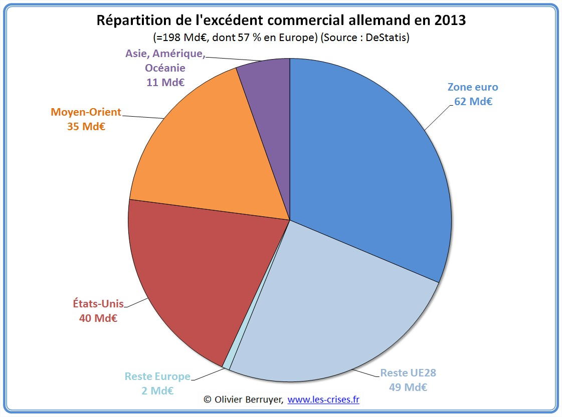 1122 le commerce exterieur allemand en 2013 iftbqp for Commerce exterieur gouv fr
