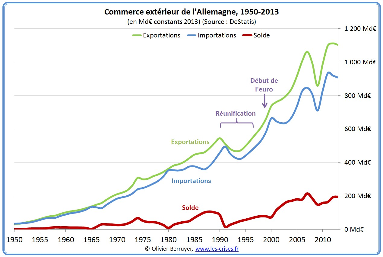 Allemagne volution de son commerce exterieur a n for France commerce exterieur