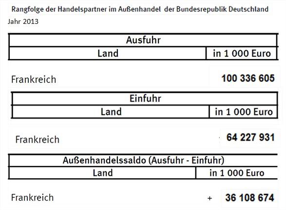 commerce exterieur allemagne allemand excedent commercial