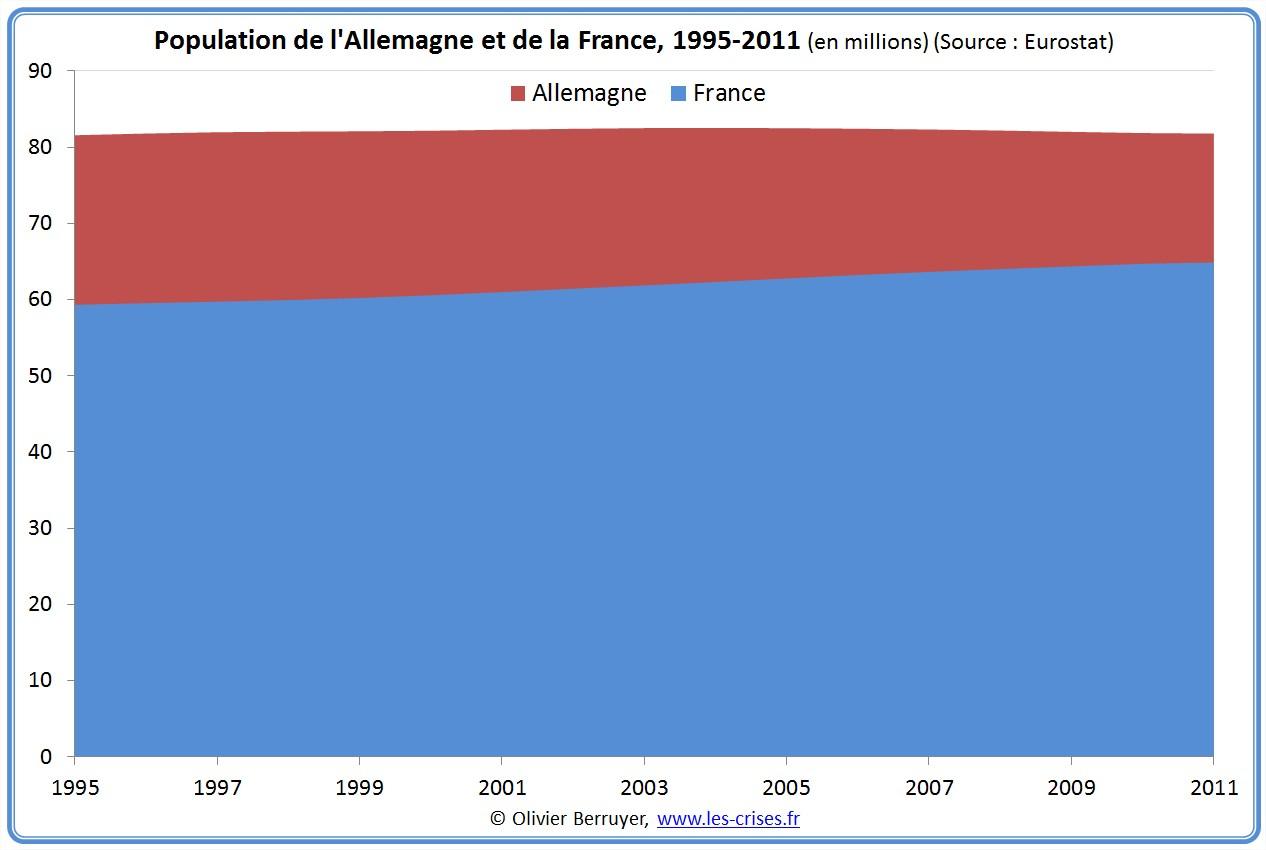 population france allemagne allemande française