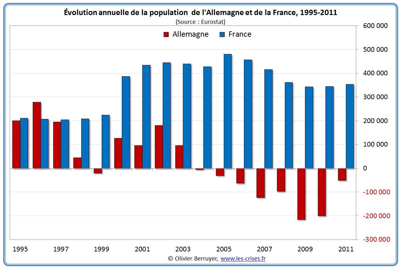 Evolution Population France Population France Allemagne