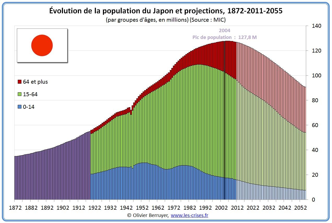 Population du Japon