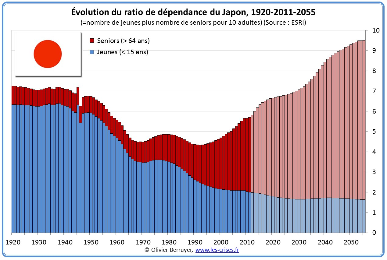 Ratio de dépendance du Japon