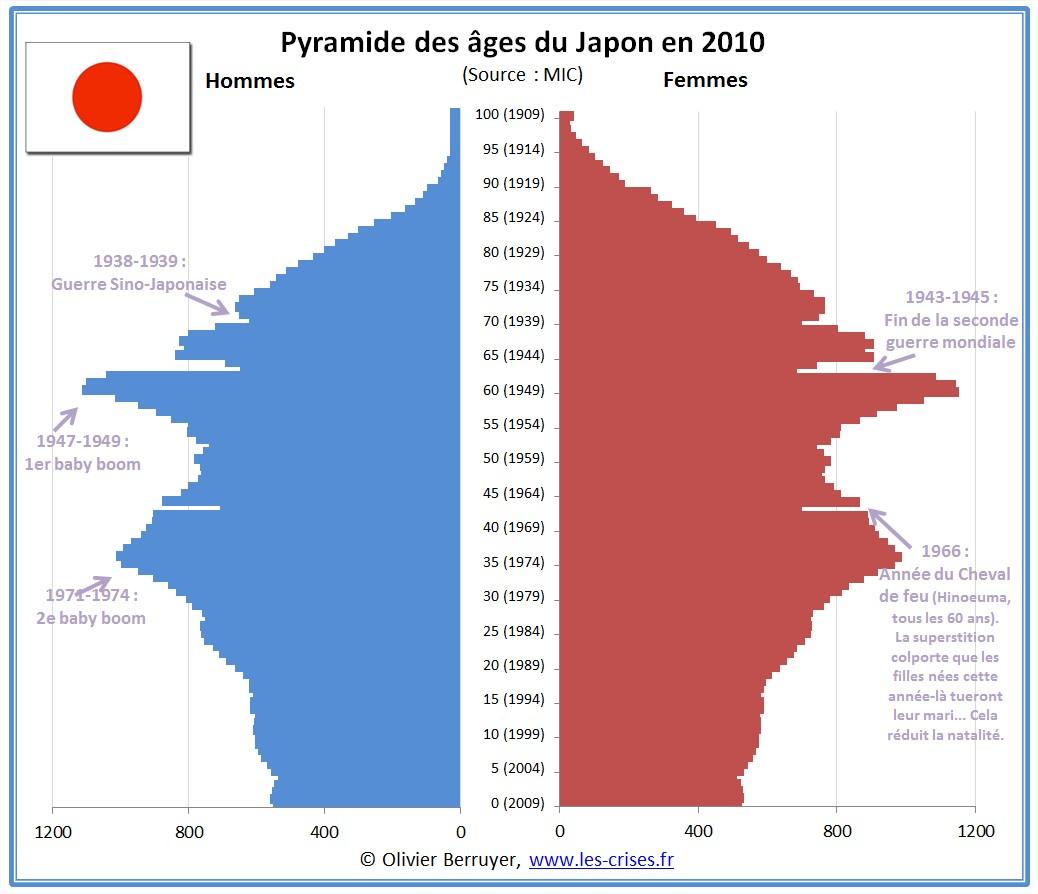 Pyramide des âges du Japon