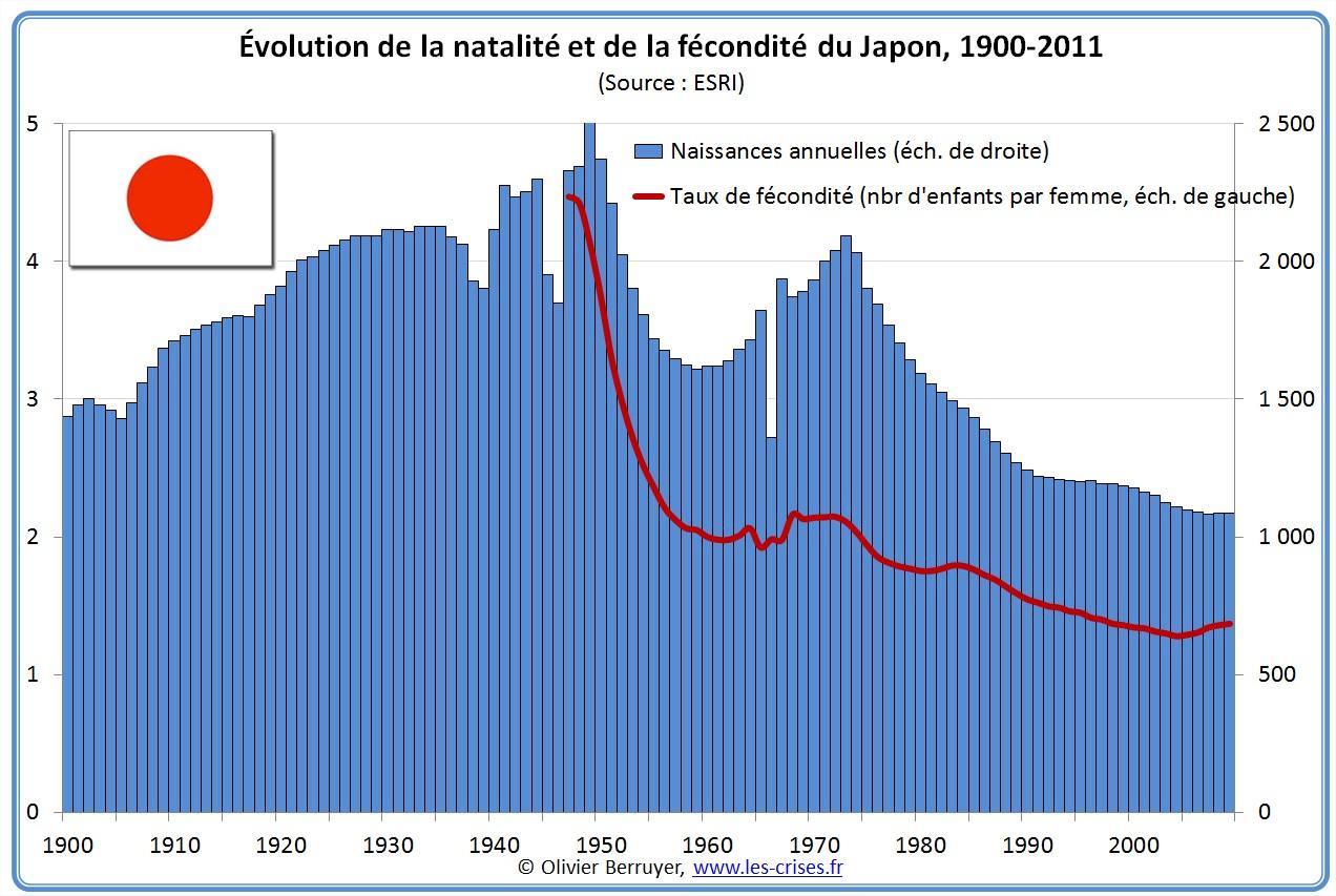 Natalité et fécondité du Japon