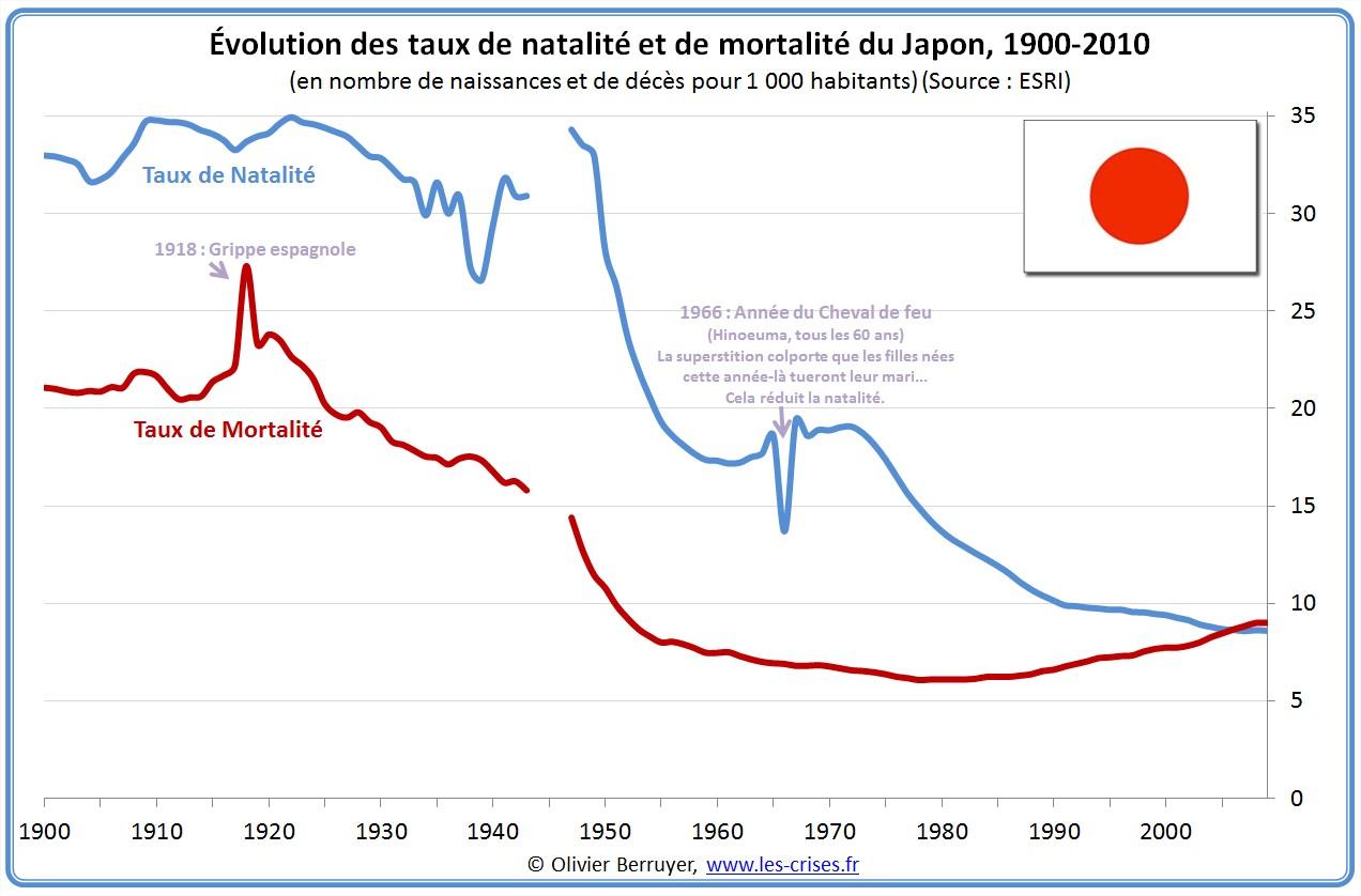 Natalité et mortalité du Japon