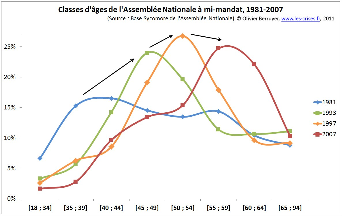 Classes d'age de l'assemblée nationale