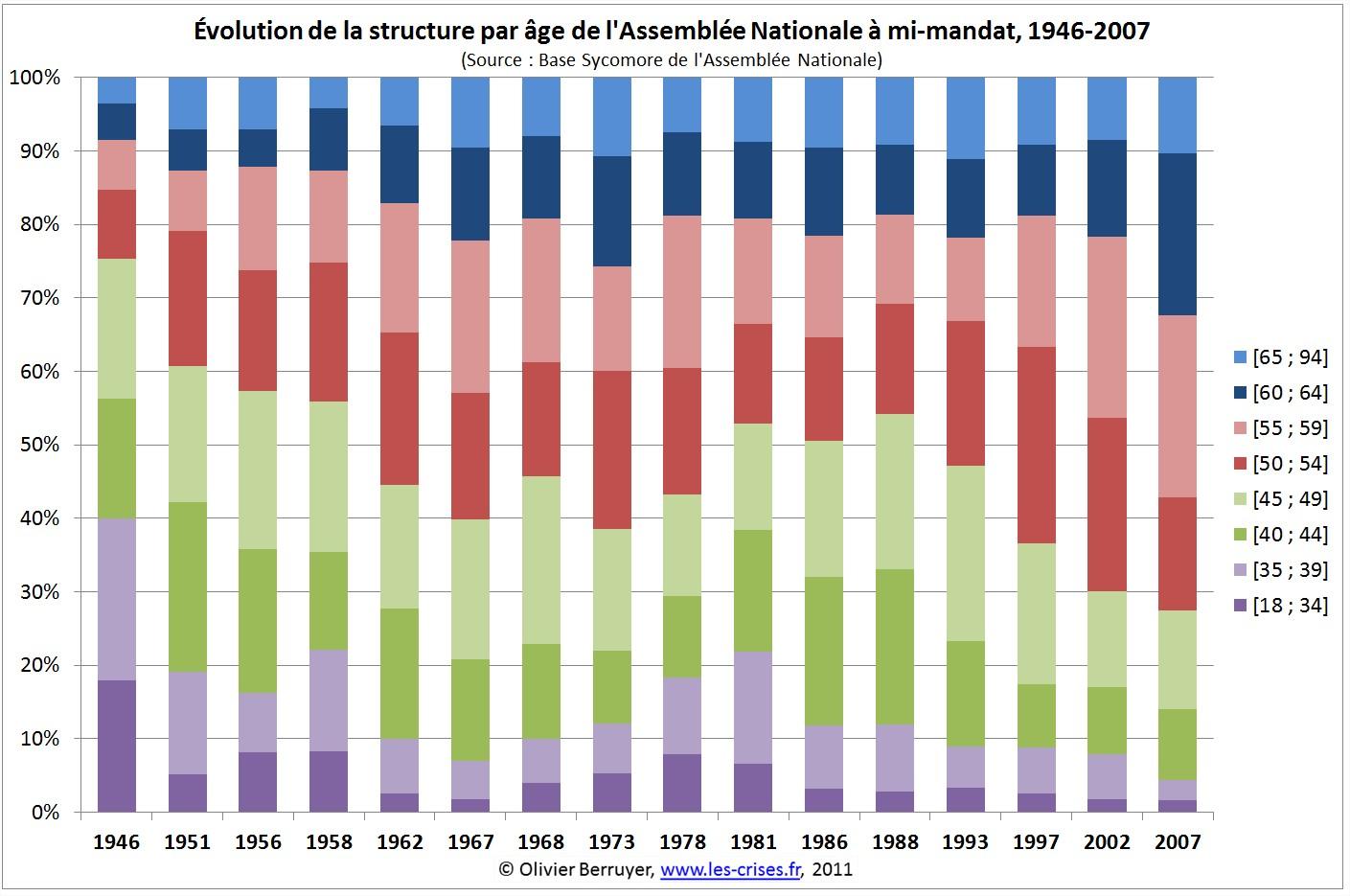 Structure d'age de l'assemblée nationale