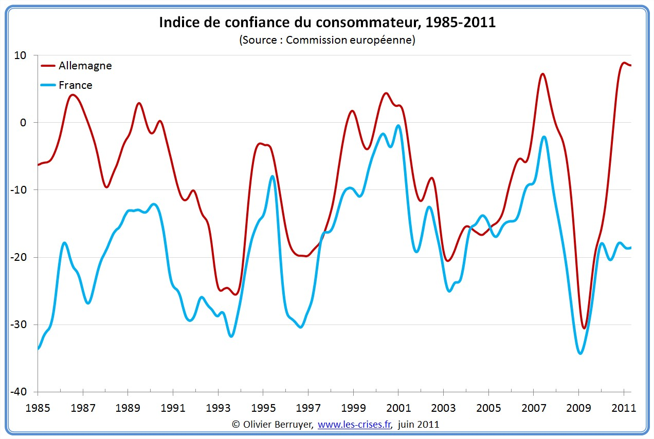 Indice de confiance du consommateur Allemagne France