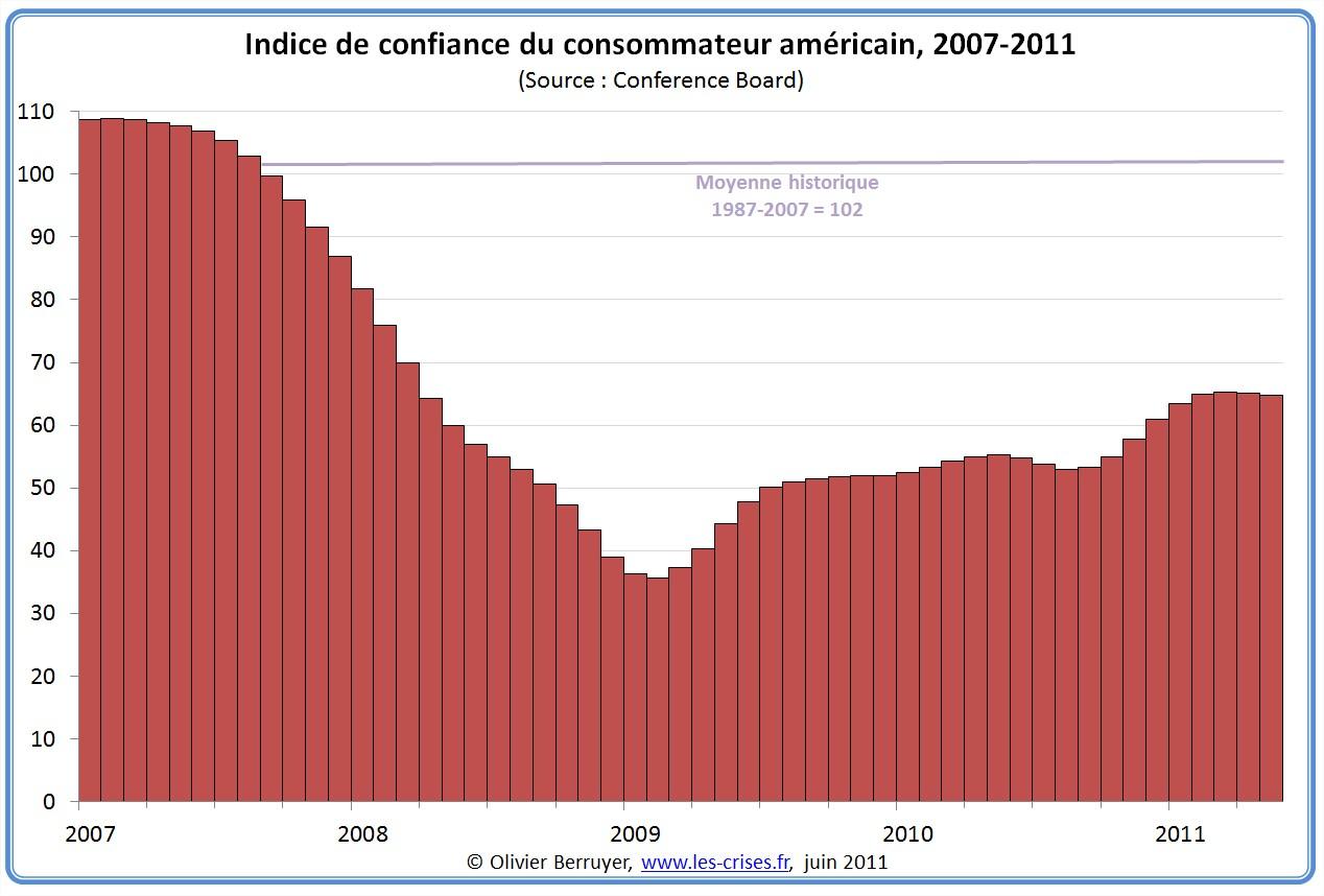 Indice de confiance du consommateur États-Unis