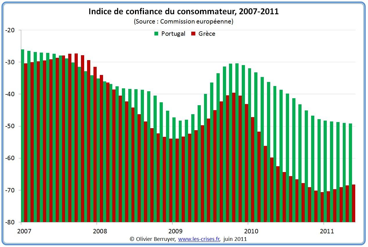 Indice de confiance du consommateur Portugal Irlande Grece