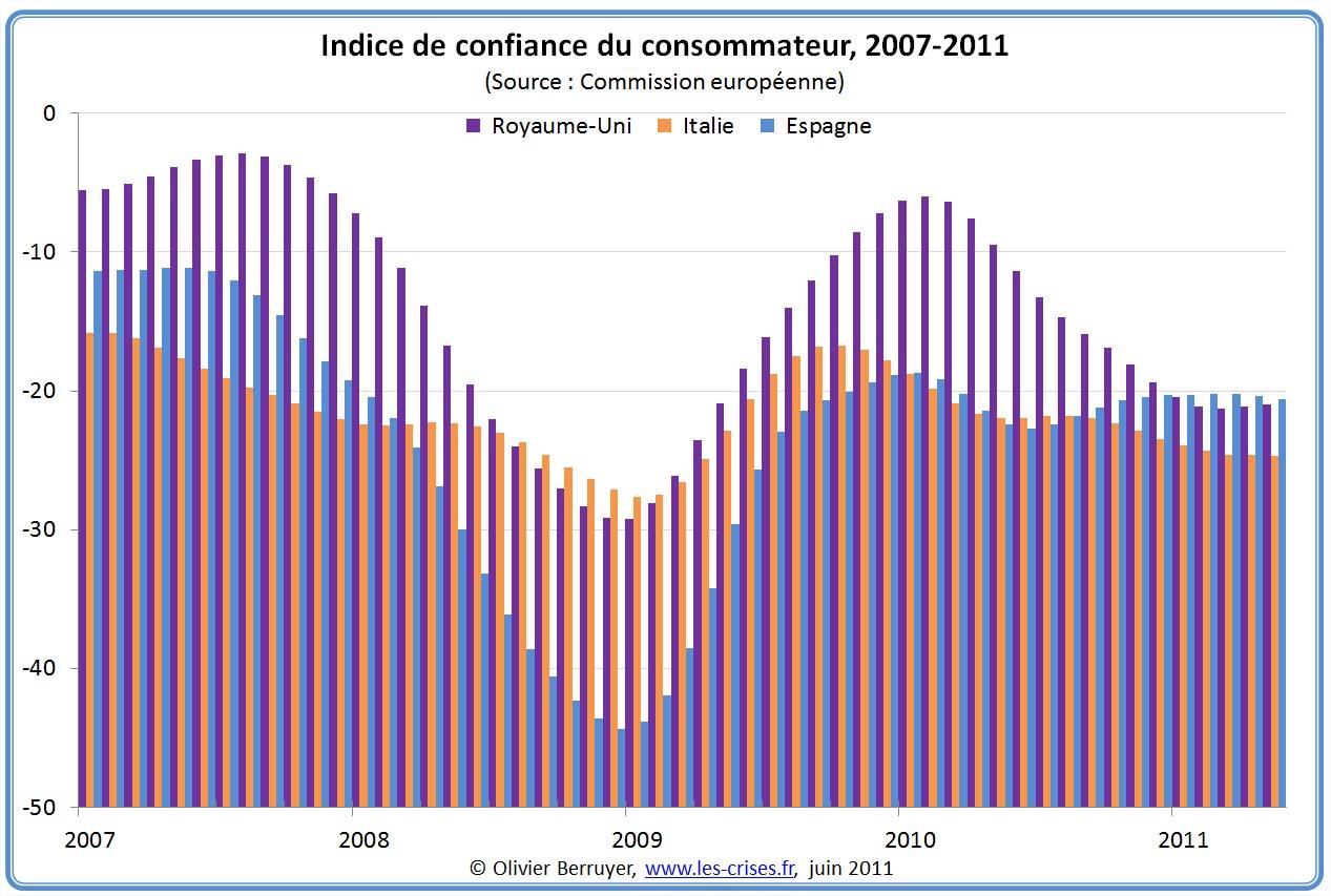Indice de confiance du consommateur Angleterre Espagne Italie