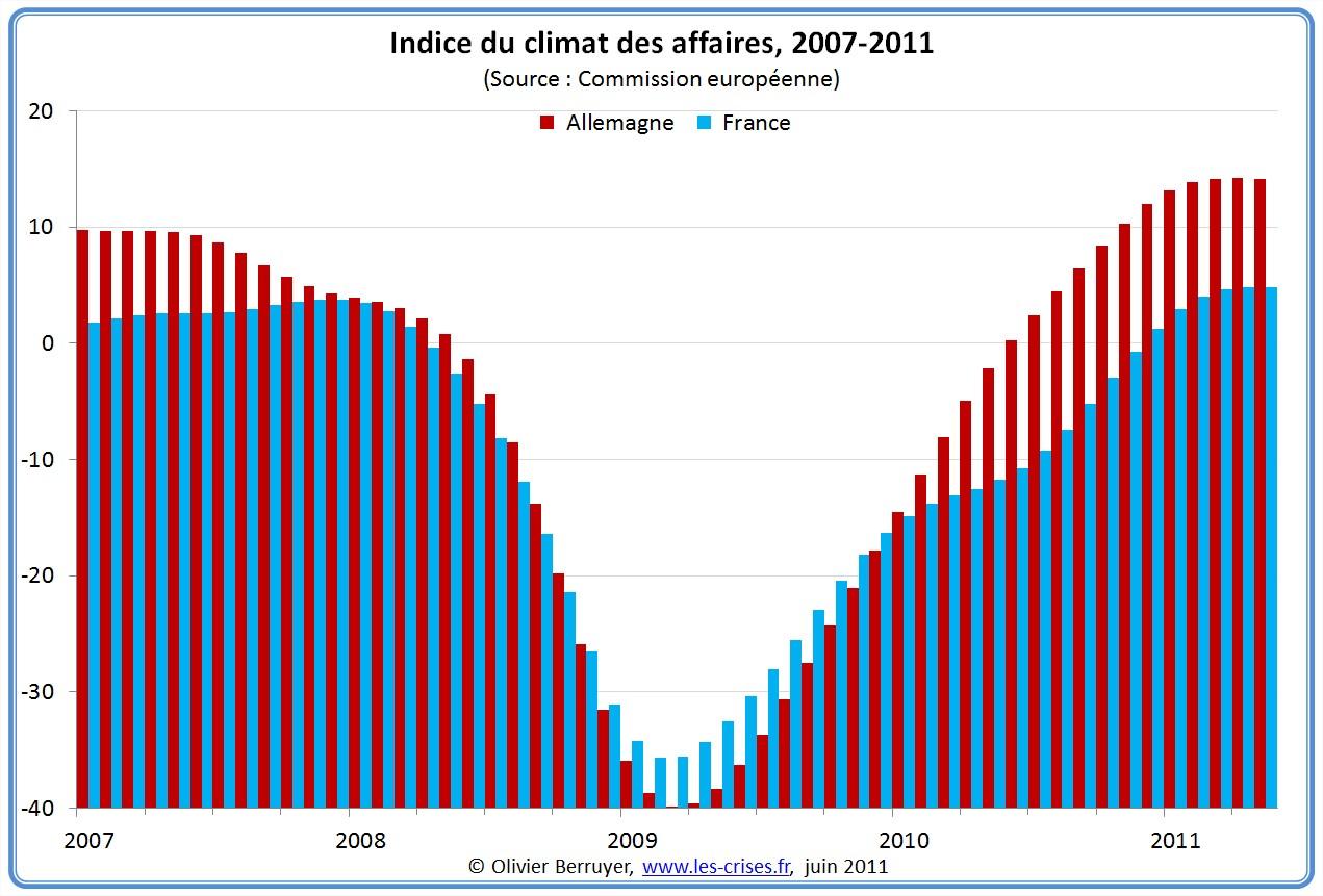 Climat des affaires Allemagne France