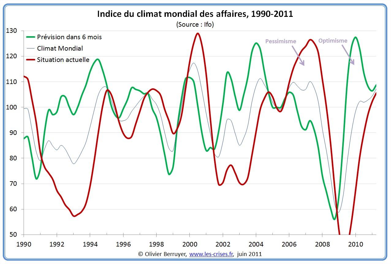 Climat mondial des affaires