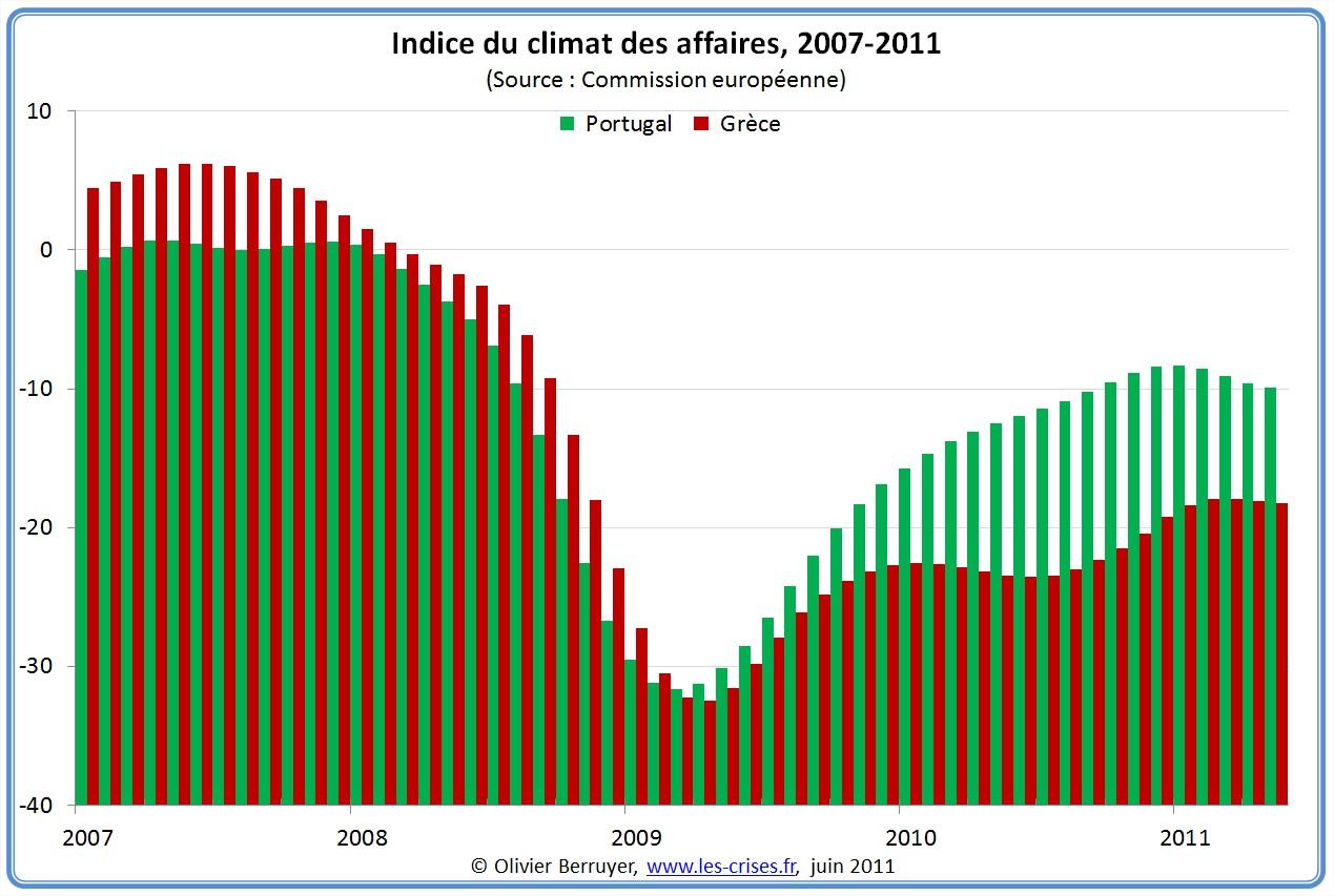 Climat des affaires Portugal Grece