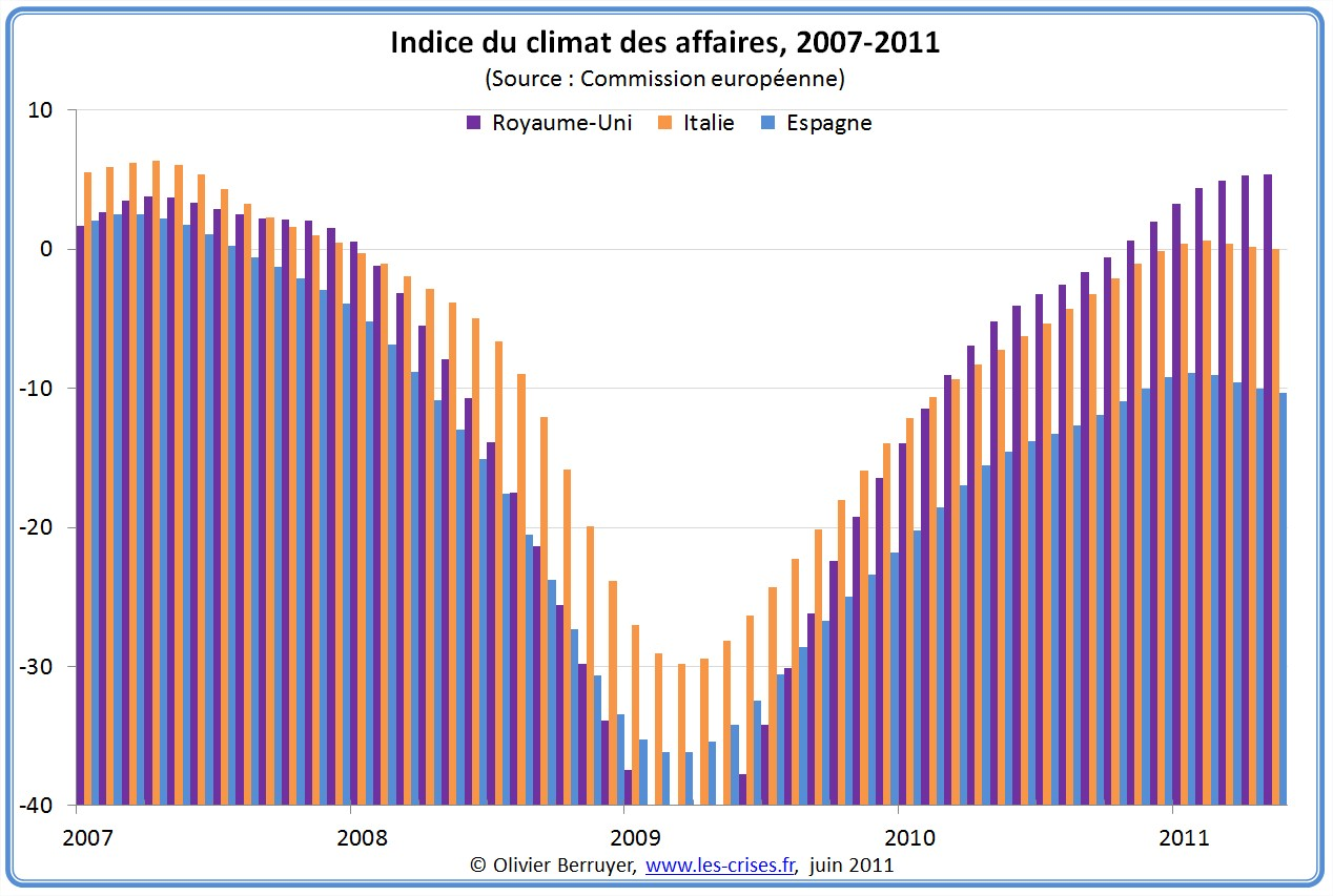 Climat des affaires Angleterre Italie Espagne