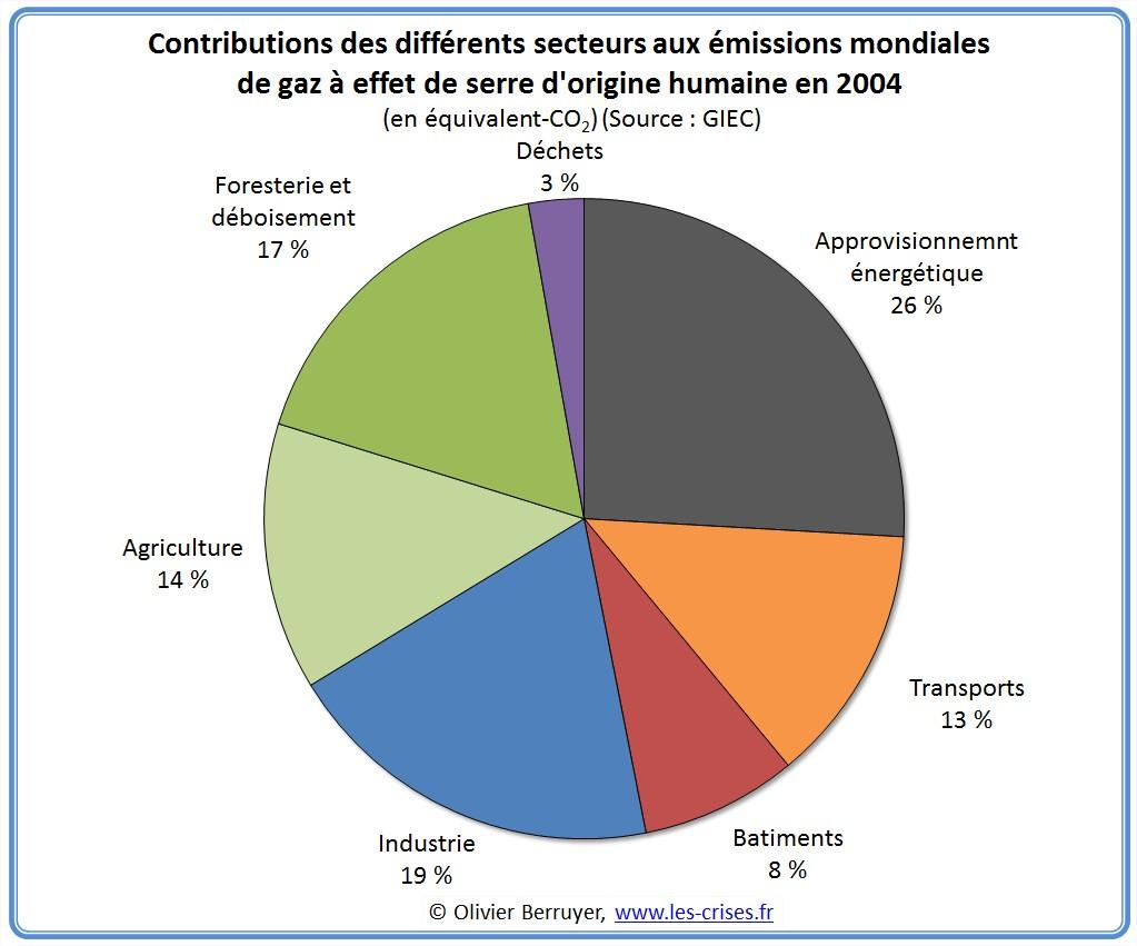 Contributions des secteurs aux émissions mondiales de gaz à effet de serre