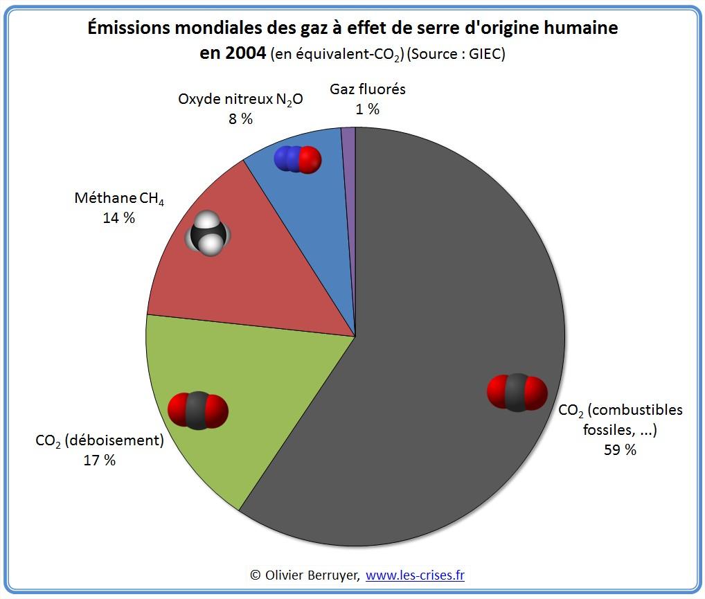 Les émissions mondiales de gaz à effet de serre