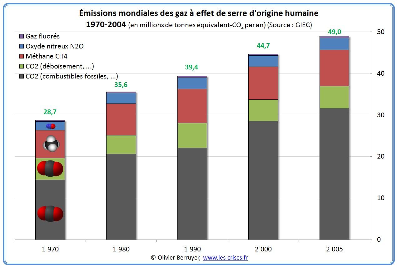Emissions humaines de gaz à effet de serre