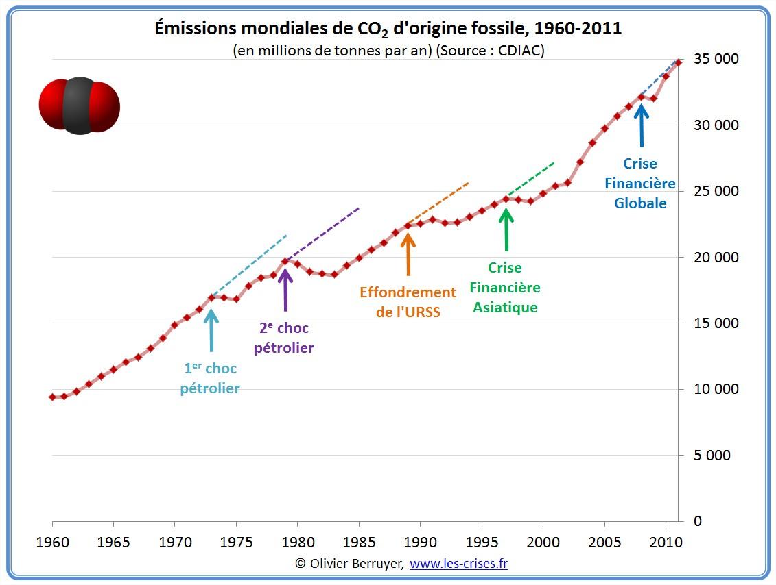 Emissions humaines de CO2