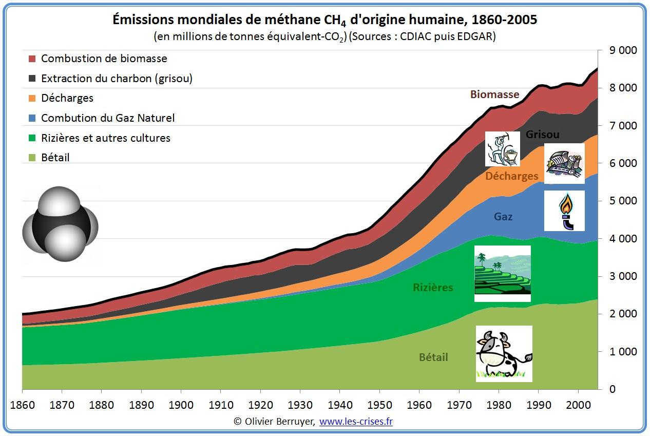 Emissions humaines de méthane CH4