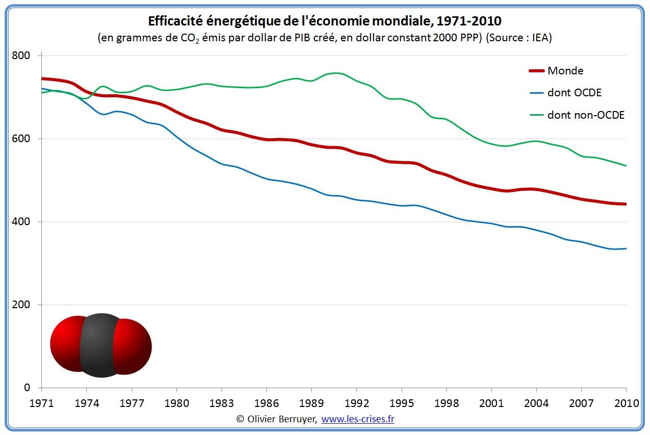 Emissions de CO2 par dollar de PIB