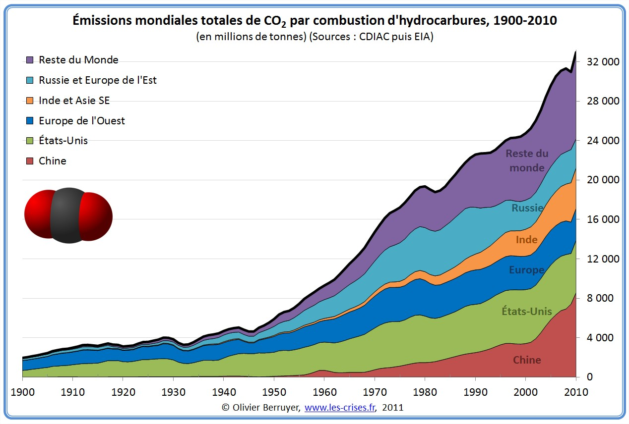 11-Emissions mondiales de CO2 par pays