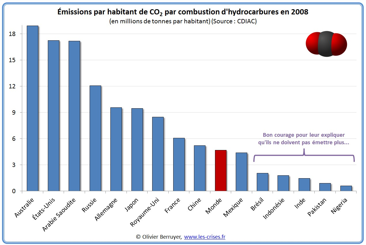 Emissions de CO2 par habitant