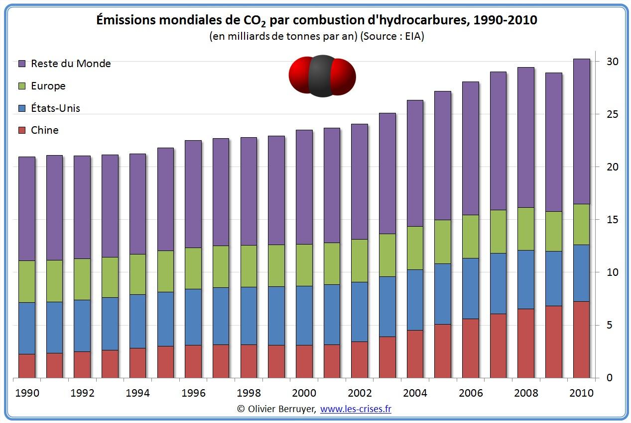 Emissions Mondiale de CO2