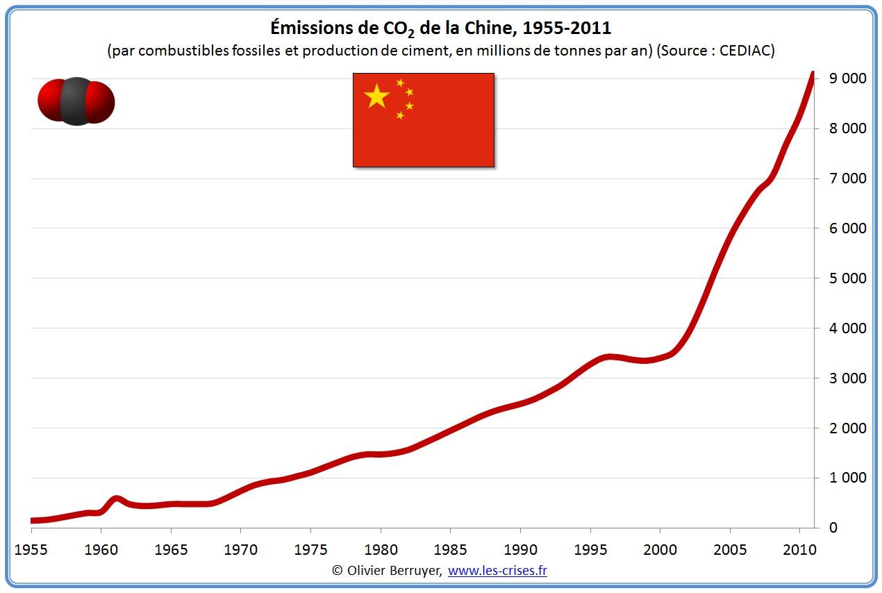 Emissions mondiales de CO2 par la chine chinoises