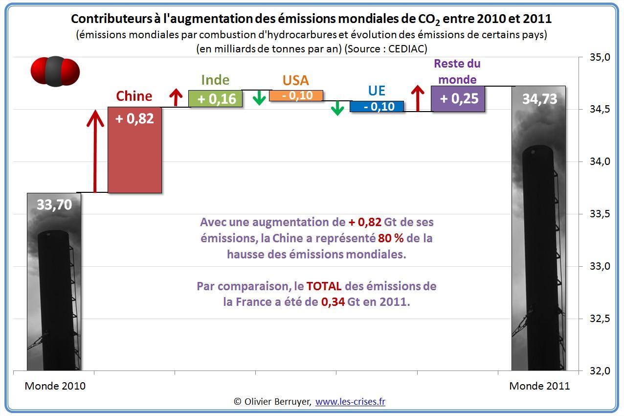 Emissions mondiales de CO2 par pays