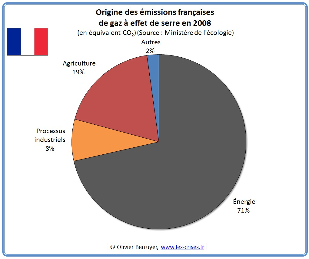 Origine des Emissions de CO2 de la France