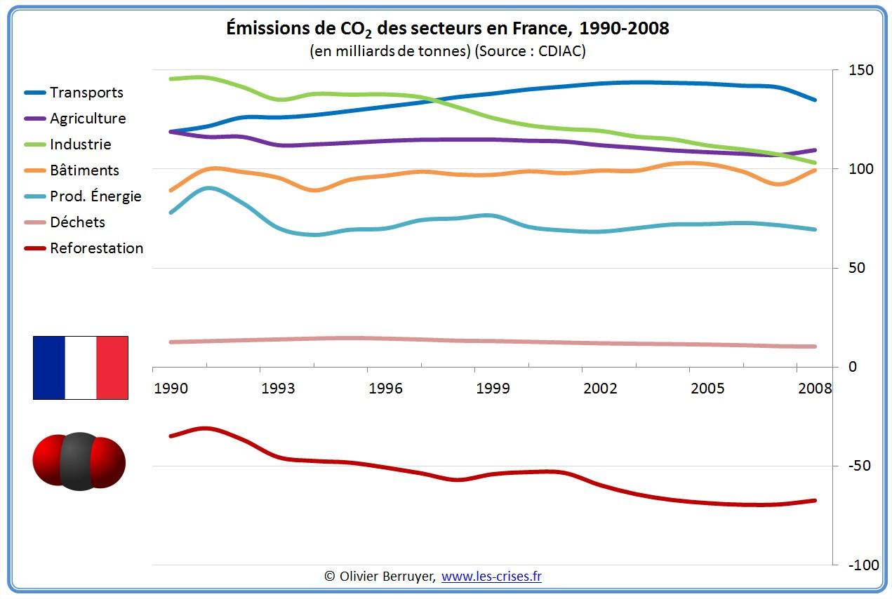 Emissions totales de CO2 de la France