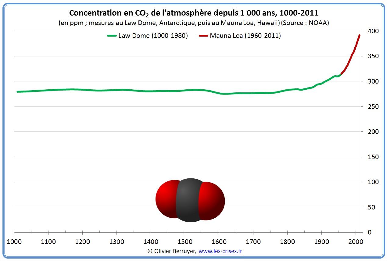 Concentration mondiale de CO2 atmosphère