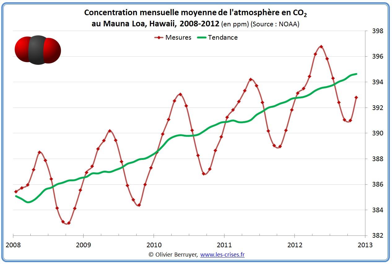 Concentration mondiale de CO2 atmosphère Mauna Loa
