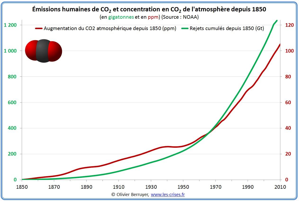 Emissions et Concentration mondiale de CO2 atmosphère