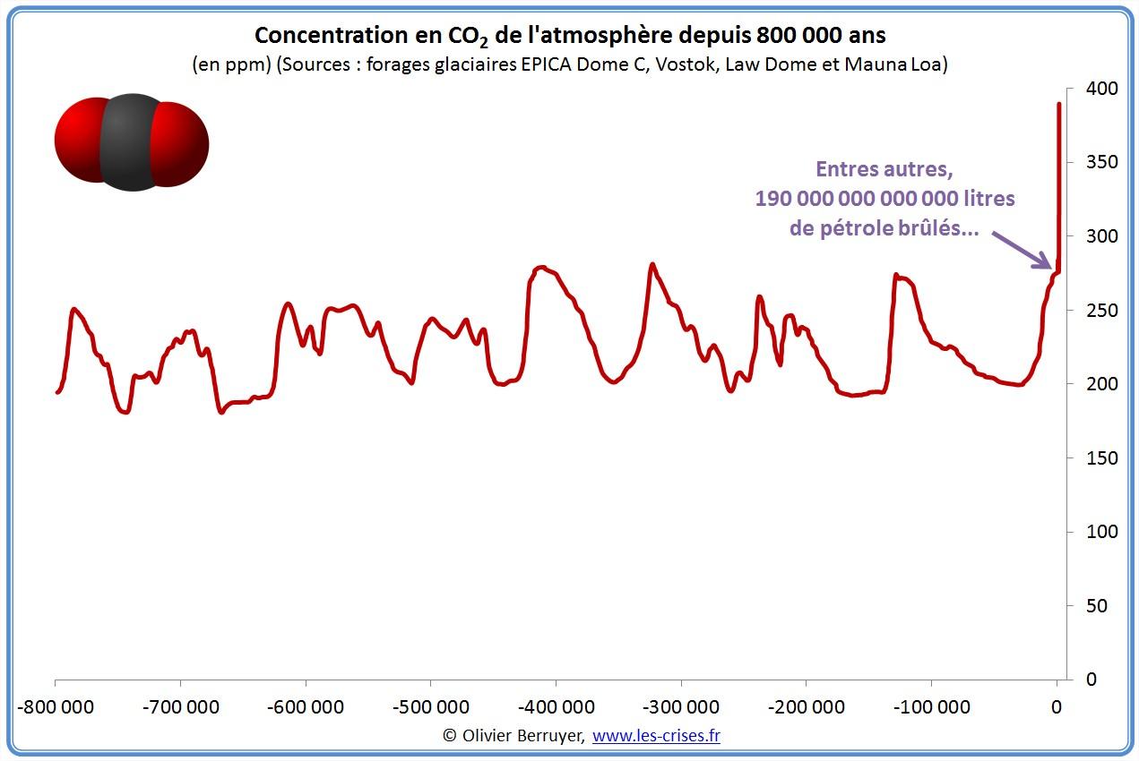 Concentration mondiale de CO2 atmosphère 800000 ans 400000