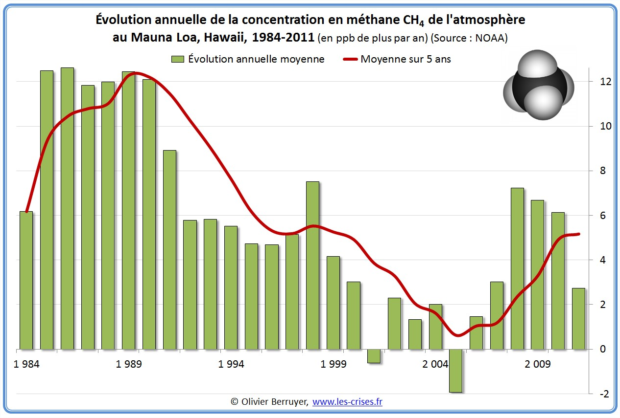 Concentration mondiale methane ch4 mauna loa atmosphère