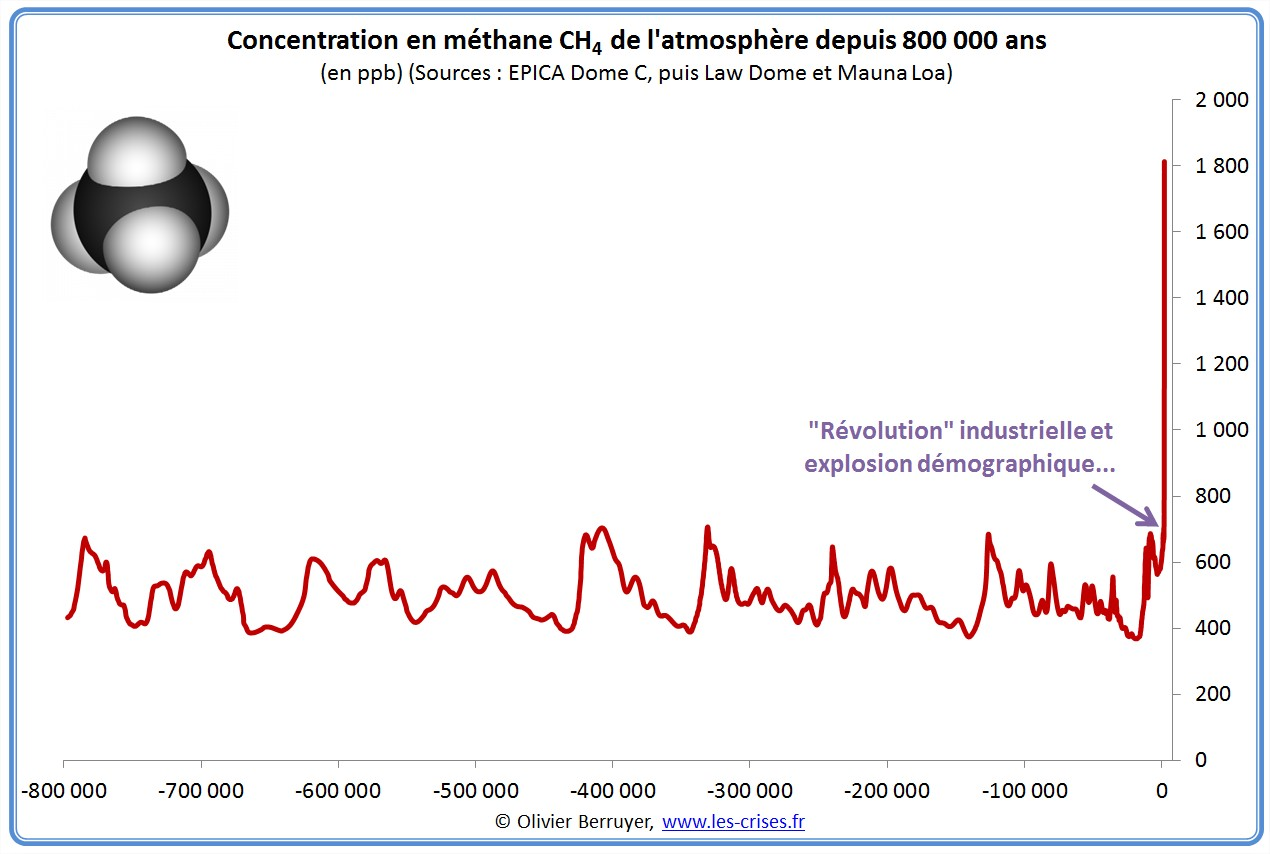 Concentration mondiale methane ch4 atmosphère