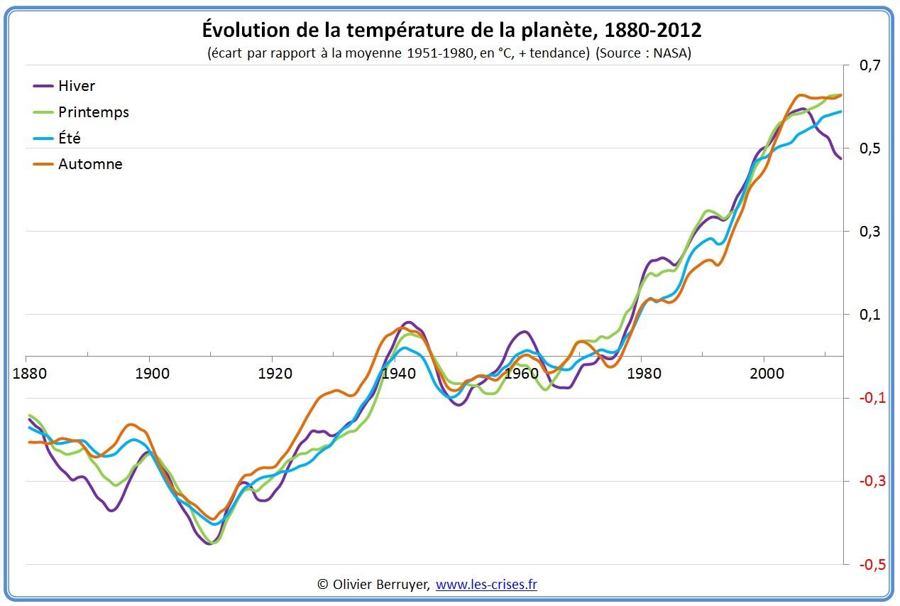 Anomalies de températures Planète saison