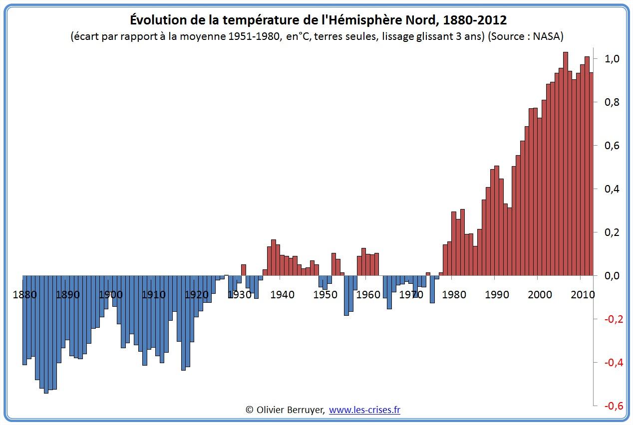 Anomalies de températures Hémisphère Nord