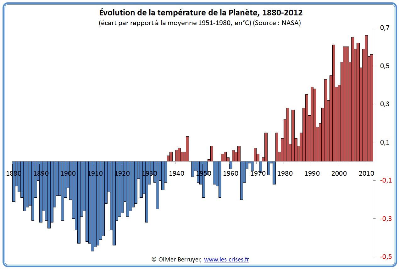 Anomalies de températures Planète