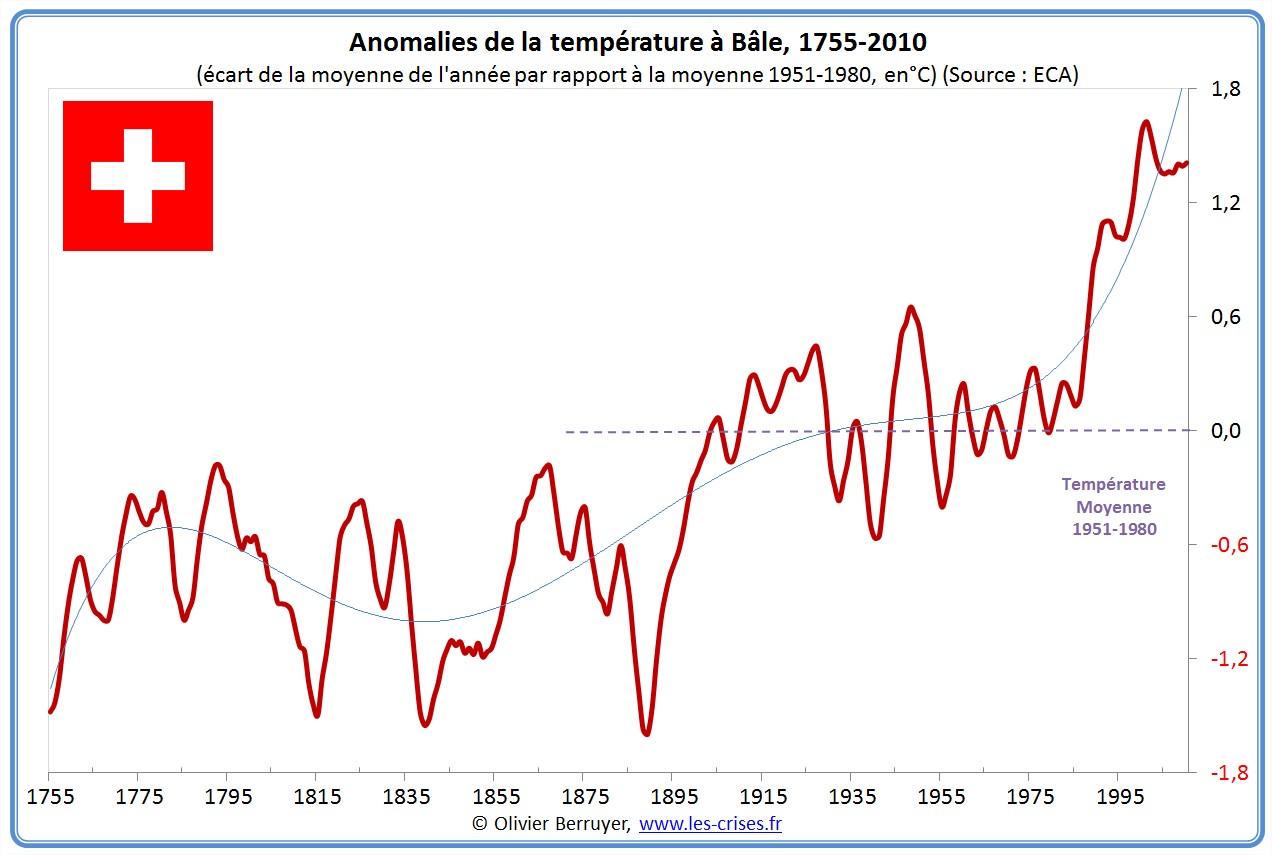 Anomalies de températures Bale