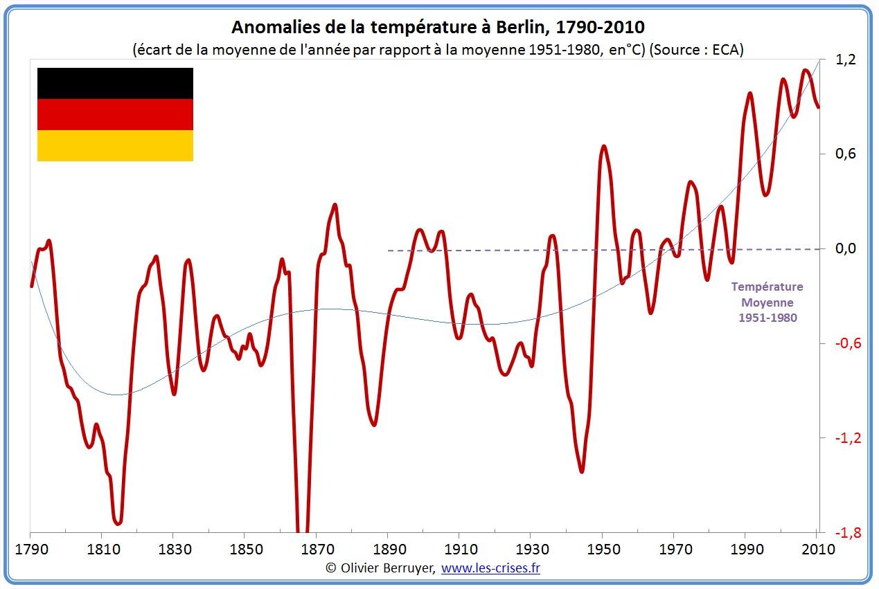 Anomalies de températures Berlin