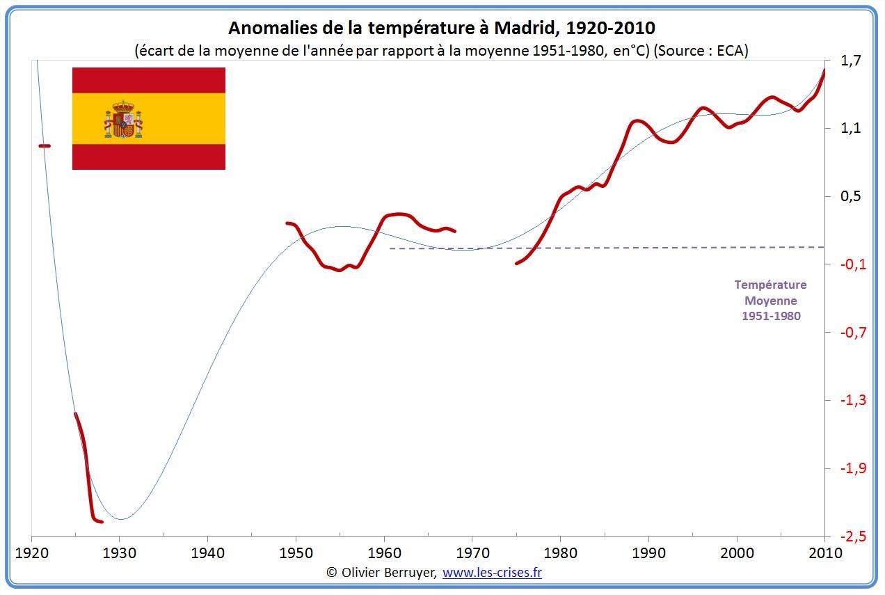 Anomalies de températures Madrid