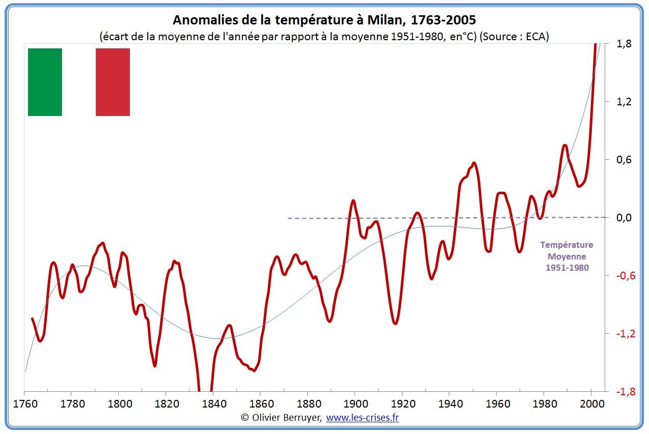 Anomalies de températures Milan