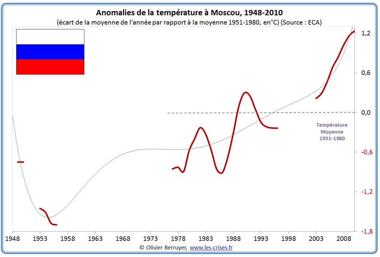 Anomalies de températures Moscou