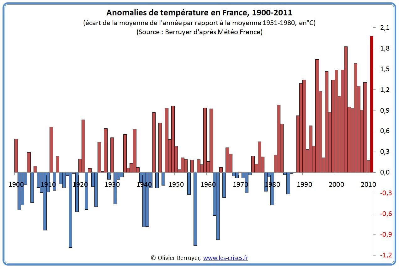 Anomalies de températures France