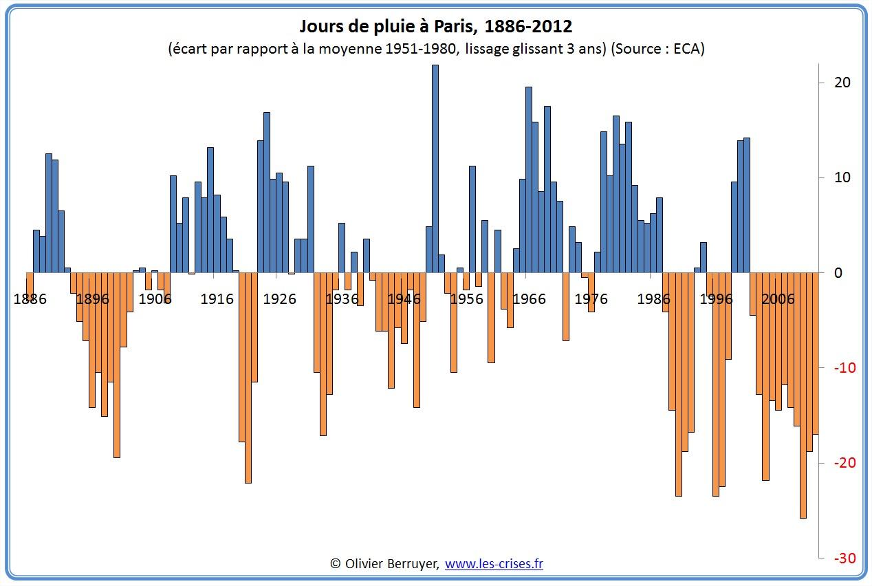 Températures Fontainebleau depuis 1596