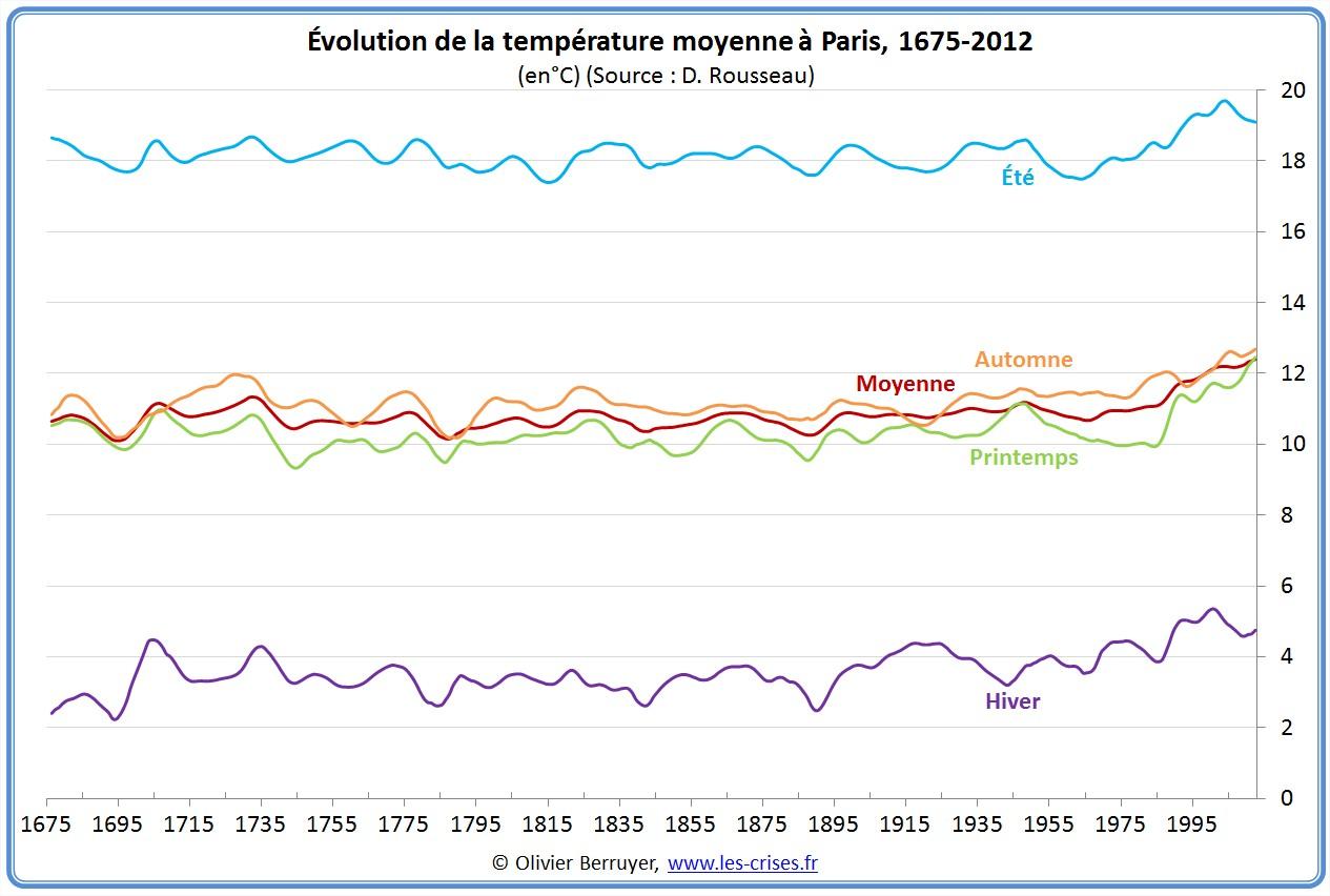 Anomalies de températures Paris